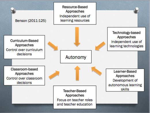 definition of learner autonomy Autonomy - wordreference english dictionary, questions, discussion and forums all free.