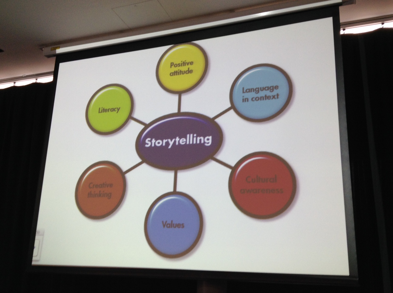 iatefl storytelling in the st century primary classroom being literate opens doors for everybody in all walks of life the more we the more we learn about life the better we can connect people