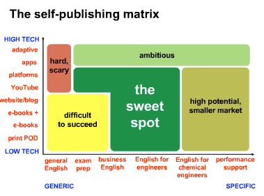 Screenshot of slide - Clive's ELT self-publishing matrix