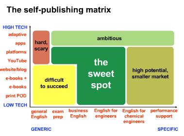 Screenshot of slide - Clive's ELT self-publishing matrix